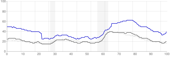 Ocean City, New Jersey monthly unemployment rate chart